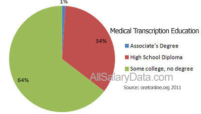 Medical Transcriptionist Education Chart