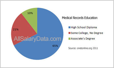 Medical Records Education Chart