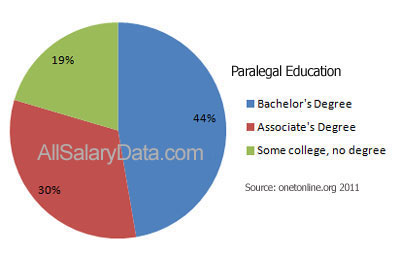 Paralegal Education Chart
